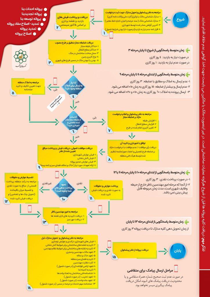 اخذ پروانه احداث-تجدید-و توسعه بنا (در شهر مشهد)
