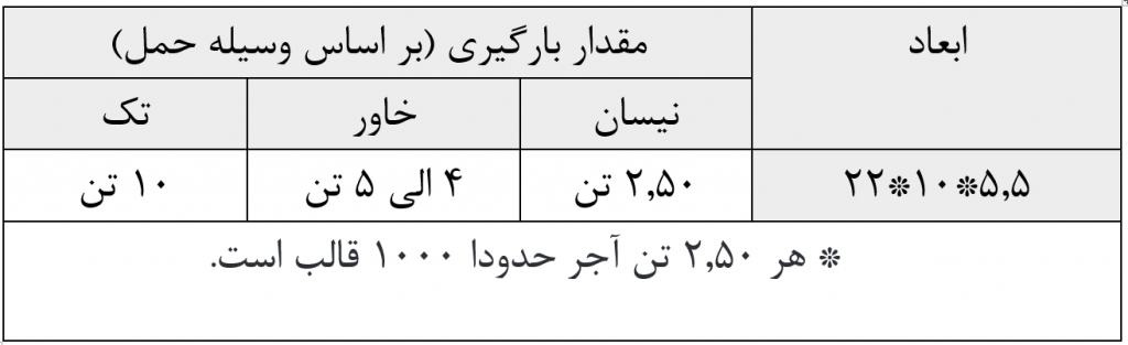 مشخصات حمل آجر سنتی در مشهد