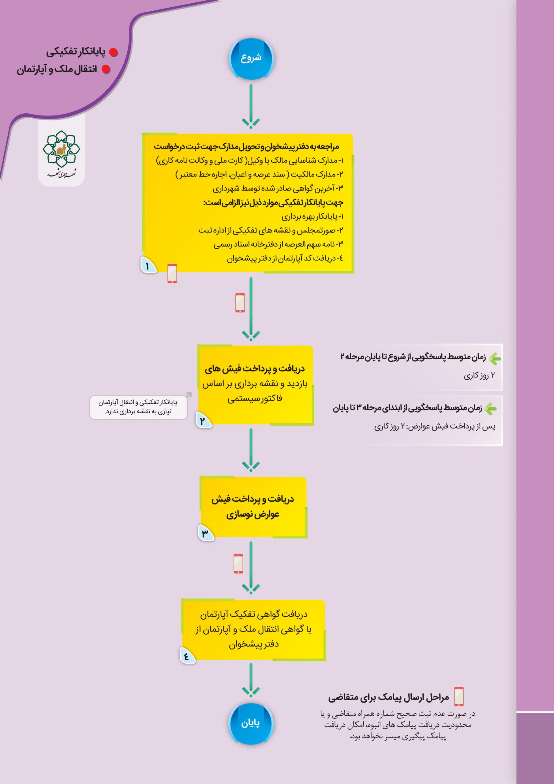 پایانکار تفکیکی در شهر مشهد