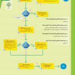 اخذ پروانه دیوارکشی (در شهر مشهد)