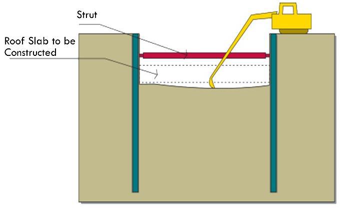 ساخت بالا پایین زیرزمین
