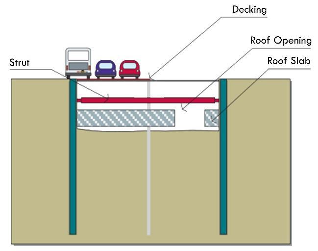 ساخت بالا پایین زیرسطحی